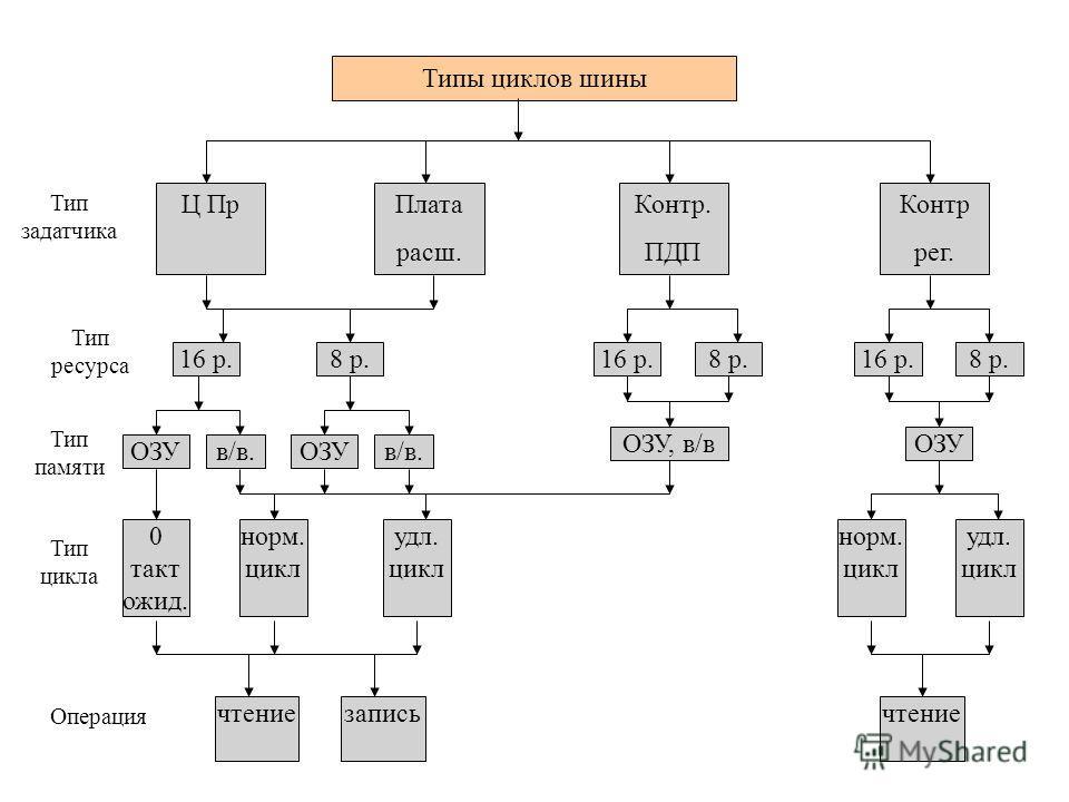 Типы циклов шины Ц ПрПлата расш. Контр. ПДП Контр рег. 16 р.8 р.16 р.8 р.16 р.8 р. ОЗУв/в.ОЗУв/в. ОЗУ, в/вОЗУ 0 такт ожид. норм. цикл удл. цикл норм. цикл удл. цикл чтениезаписьчтение Тип задатчика Тип ресурса Тип памяти Тип цикла Операция