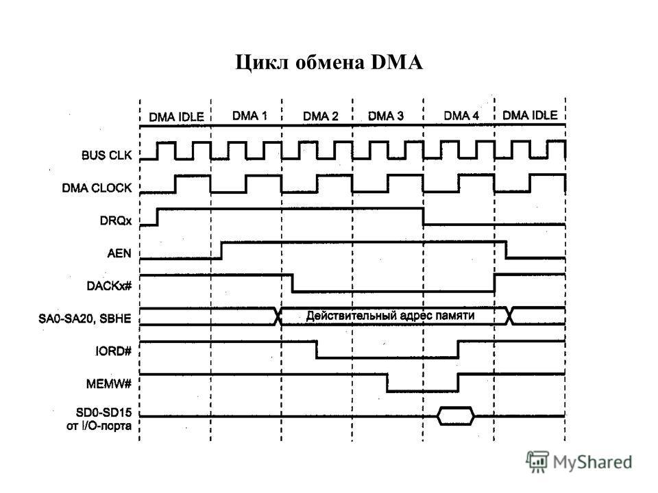 Цикл обмена DMA