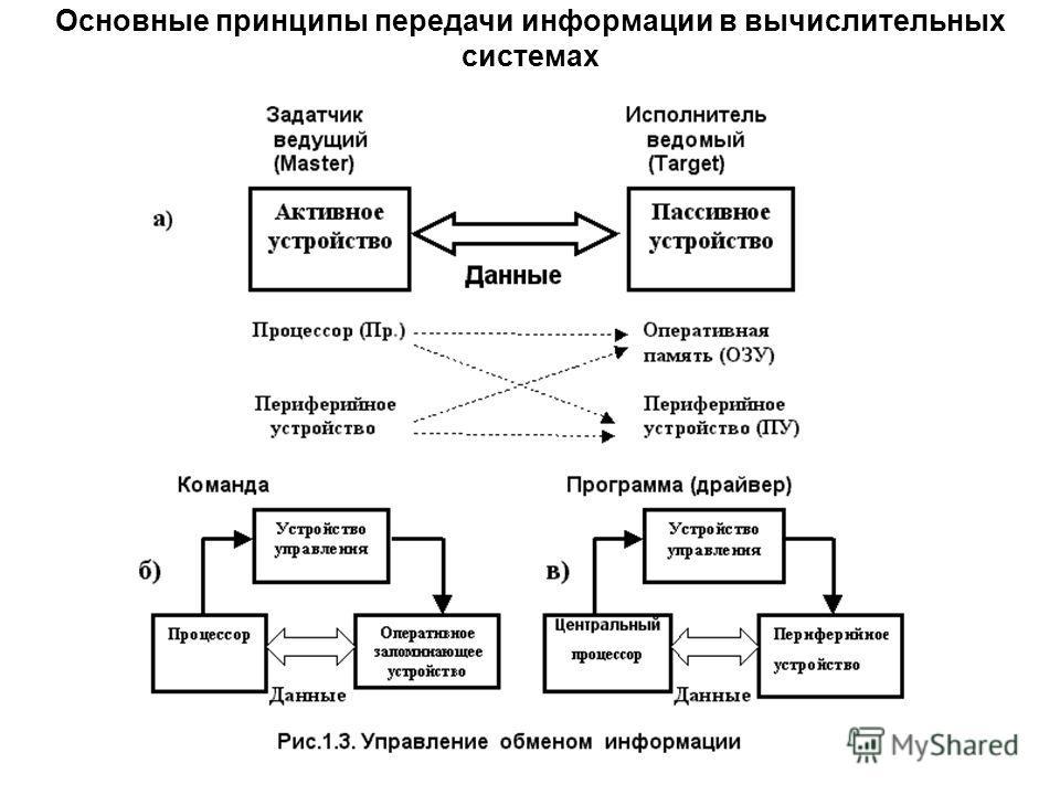 Основные принципы передачи информации в вычислительных системах