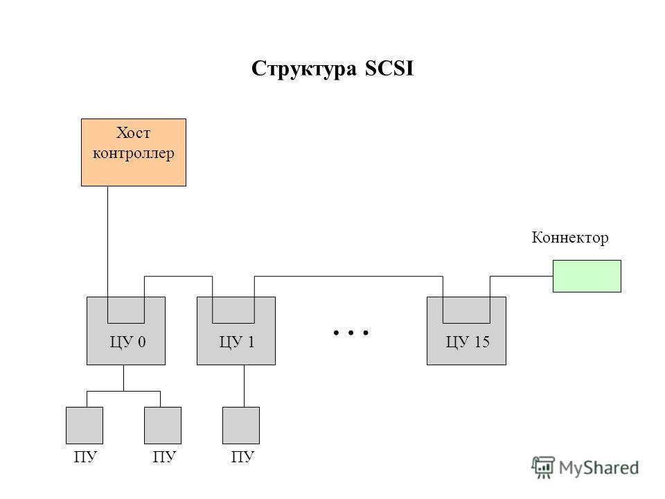 Структура SCSI Хост контроллер ЦУ 0ЦУ 1ЦУ 15 ПУ Коннектор …