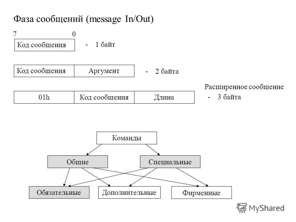 Фаза сообщений (message In/Out) Код сообщения - 1 байт 7 0 Код сообщенияАргумент - 2 байта 01hКод сообщенияДлина - 3 байта Расширенное сообщение Команды ОбщиеСпециальные ОбязательныеДополнительные Фирменные
