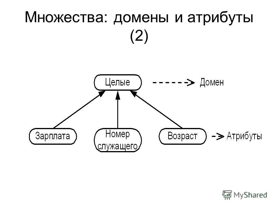 Множества: домены и атрибуты (2)
