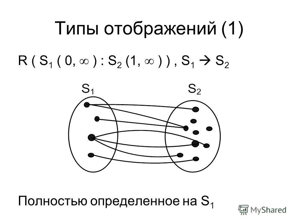 Типы отображений (1) R ( S 1 ( 0, ) : S 2 (1, ) ), S 1 S 2 Полностью определенное на S 1