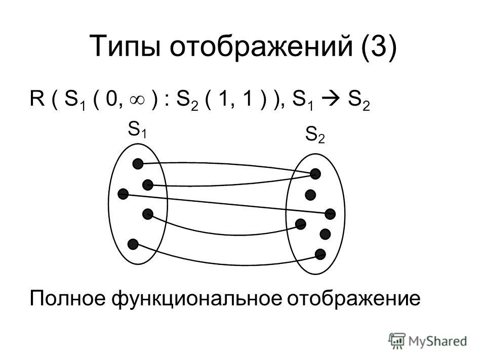 Типы отображений (3) R ( S 1 ( 0, ) : S 2 ( 1, 1 ) ), S 1 S 2 Полное функциональное отображение