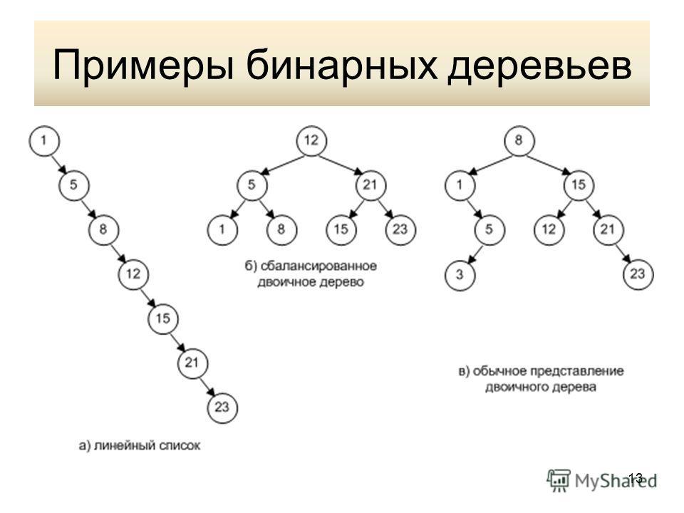 Примеры бинарных деревьев 13