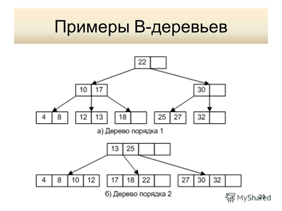 Примеры В-деревьев 23