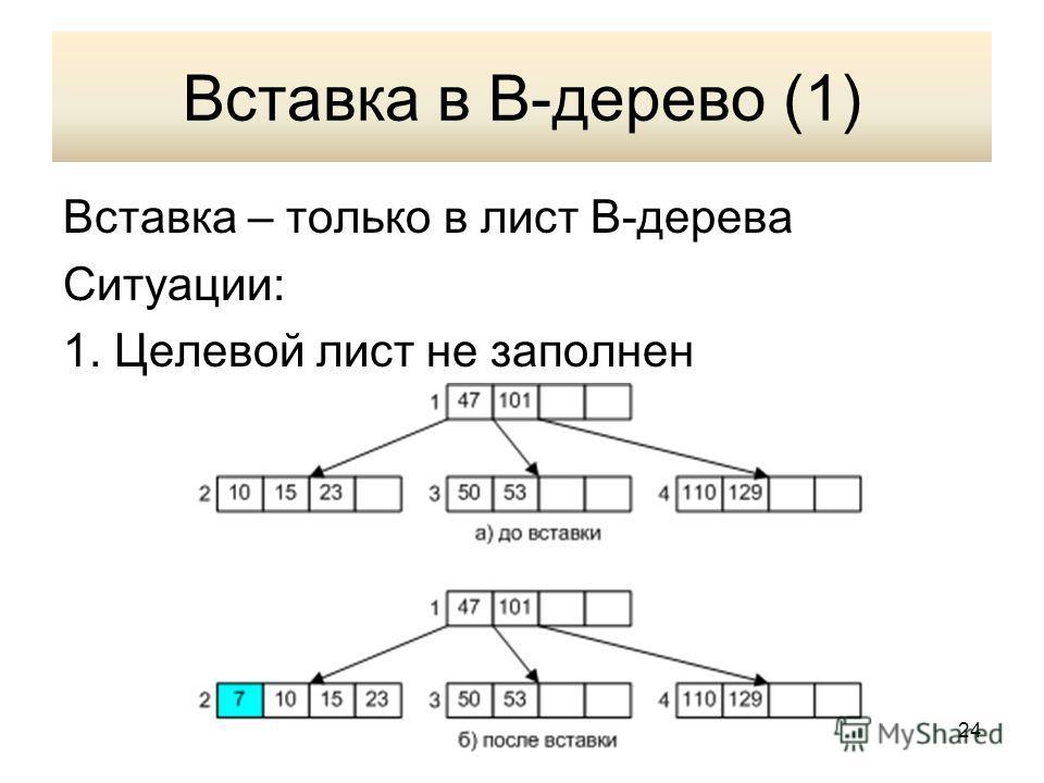 Вставка в В-дерево (1) Вставка – только в лист В-дерева Ситуации: 1. Целевой лист не заполнен 24