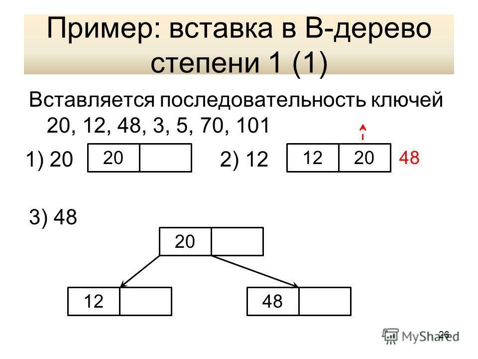 Пример: вставка в В-дерево степени 1 (1) Вставляется последовательность ключей 20, 12, 48, 3, 5, 70, 101 3) 48 201220 1248 1) 202) 12 26
