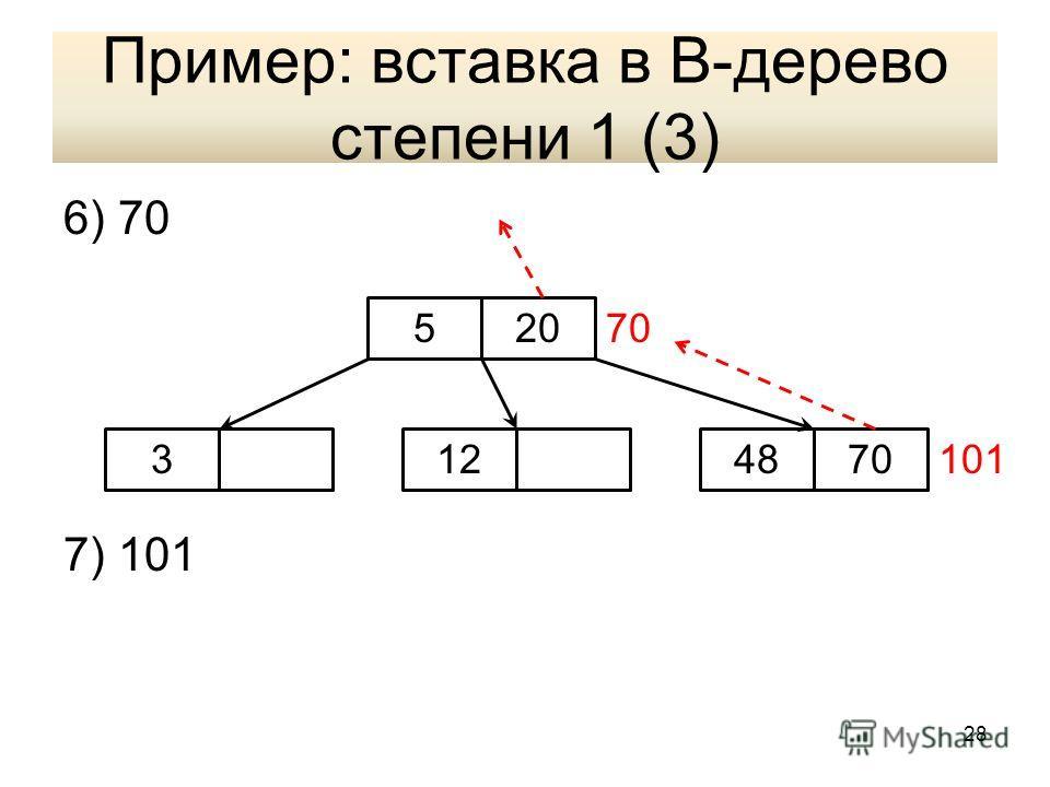 Пример: вставка в В-дерево степени 1 (3) 6) 70 7) 101 520 3487012101 70 28