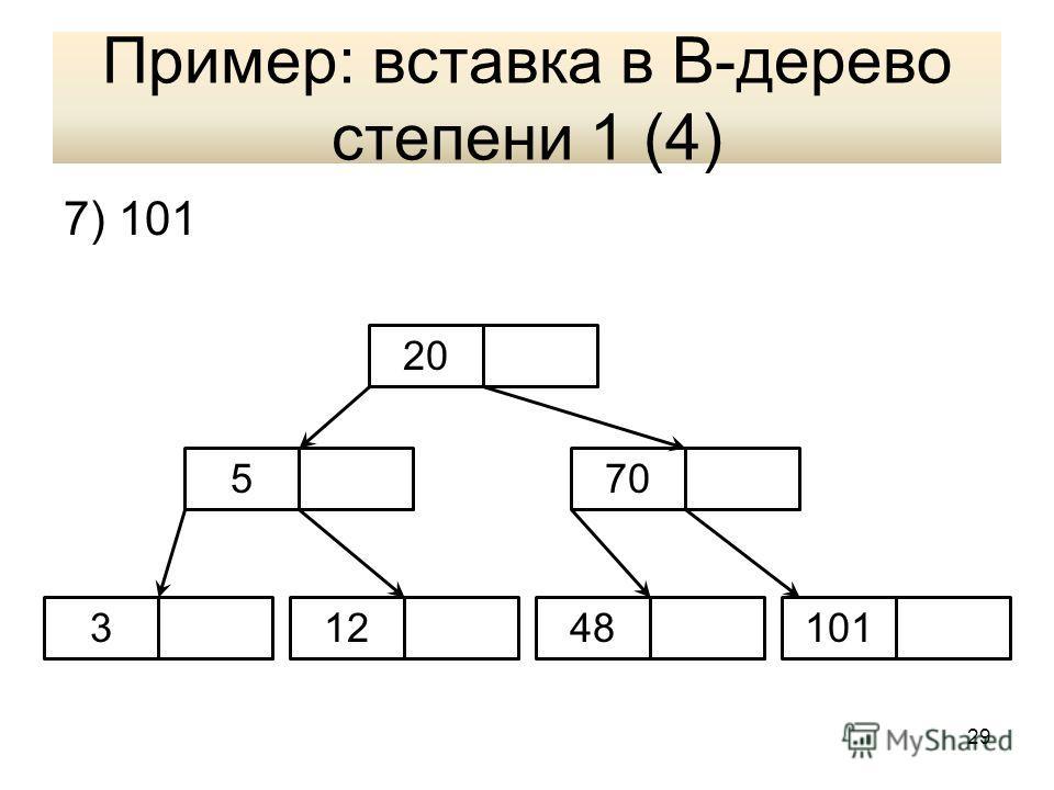 Пример: вставка в В-дерево степени 1 (4) 7) 101 5 34812 20 70 101 29