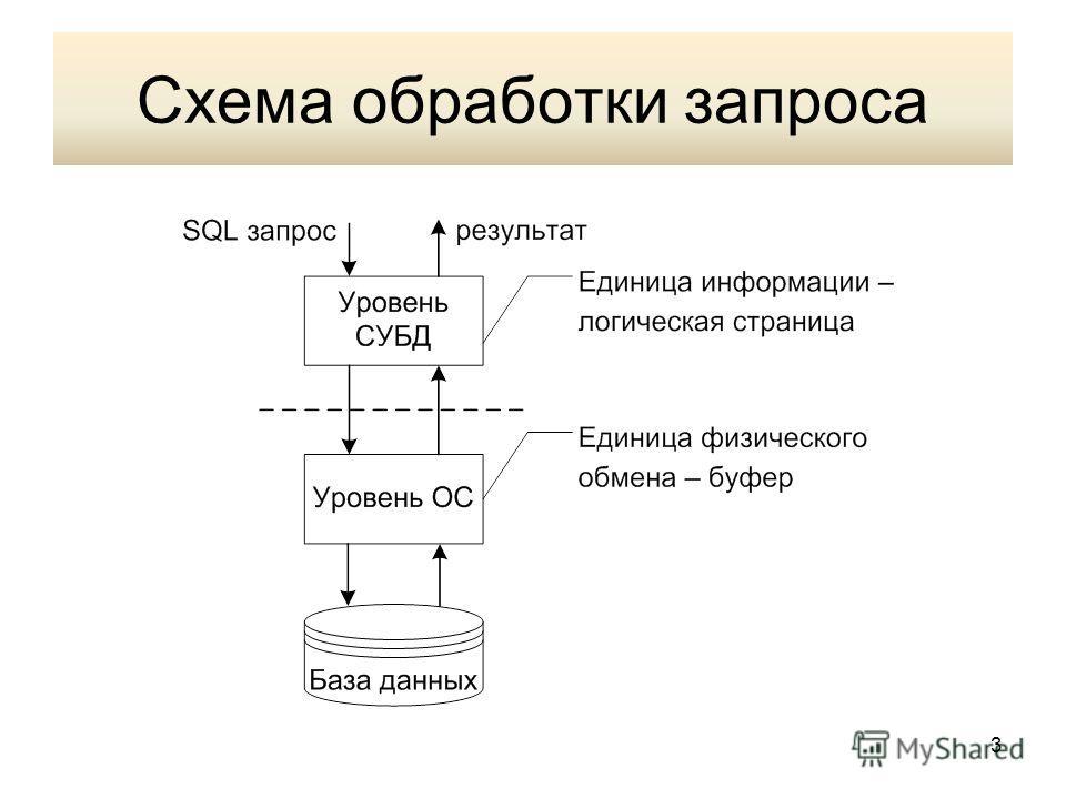 Схема обработки запроса 3