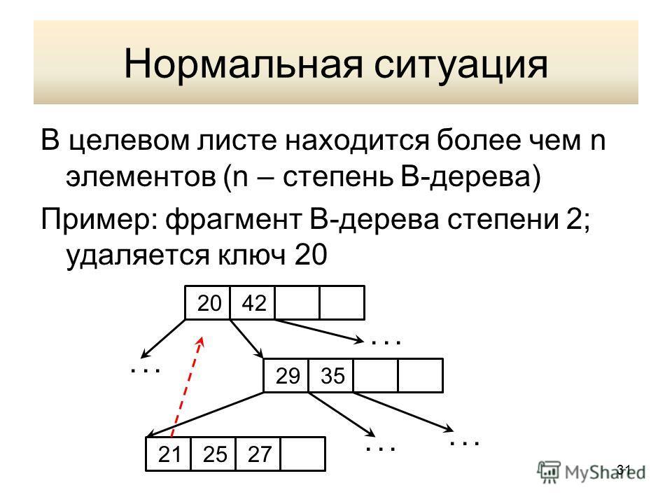 Нормальная ситуация В целевом листе находится более чем n элементов (n – степень В-дерева) Пример: фрагмент В-дерева степени 2; удаляется ключ 20 2042 2935 212527... 31