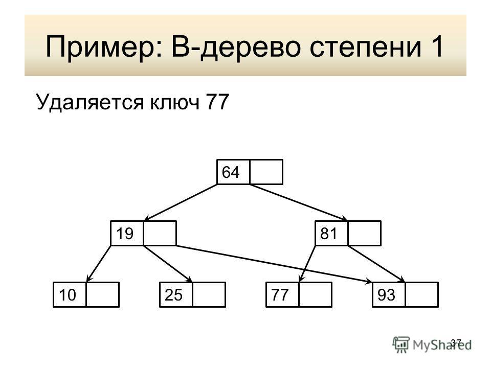Пример: В-дерево степени 1 Удаляется ключ 77 64 10257793 1981 37