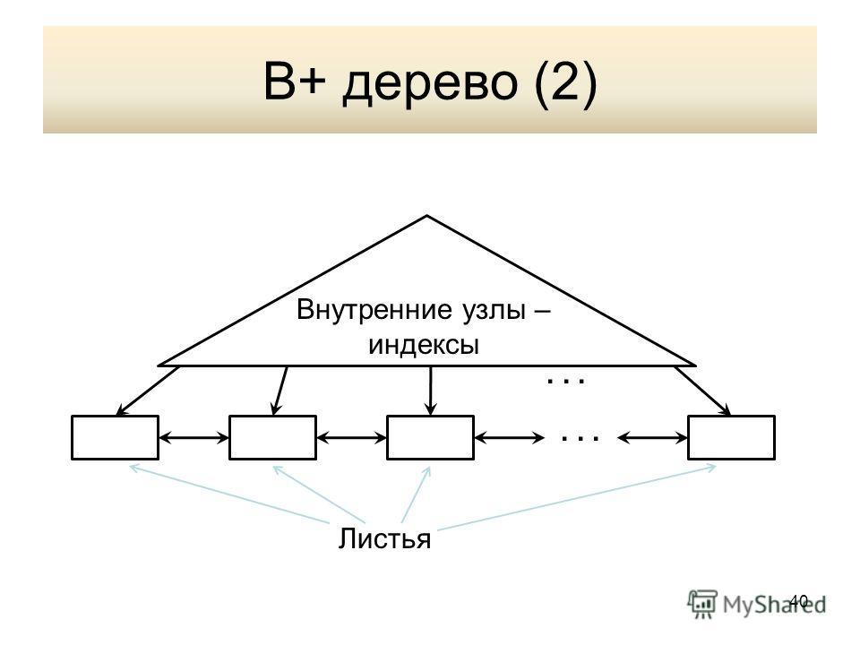 В+ дерево (2) Внутренние узлы – индексы Листья... 40