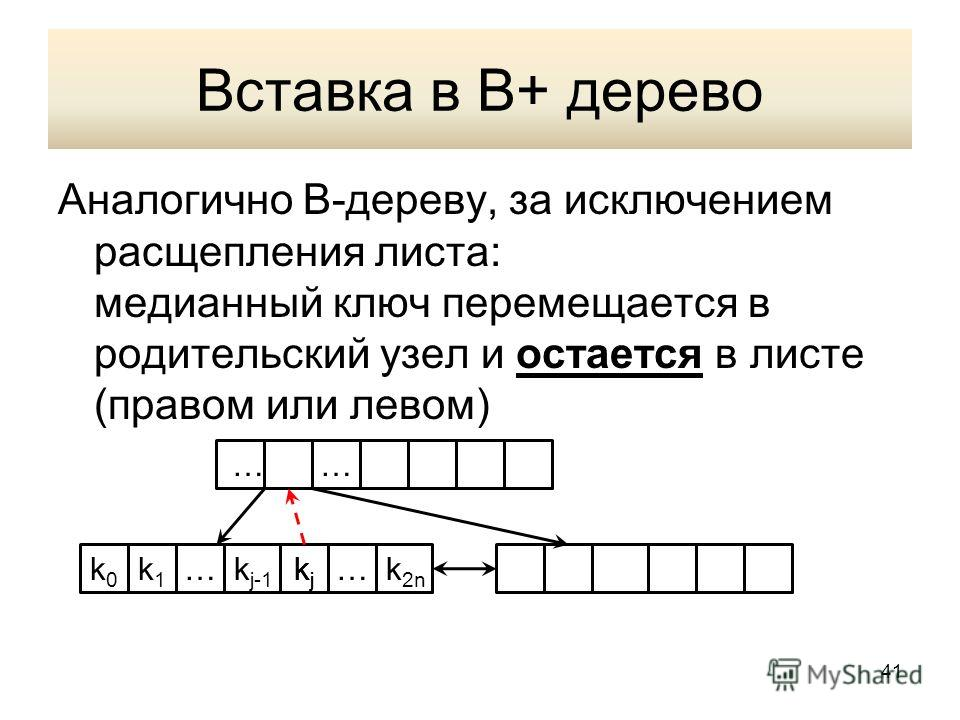 Вставка в В+ дерево Аналогично В-дереву, за исключением расщепления листа: медианный ключ перемещается в родительский узел и остается в листе (правом или левом) k0k0 k1k1 …k j-1 kjkj …k 2n …… kjkj 41