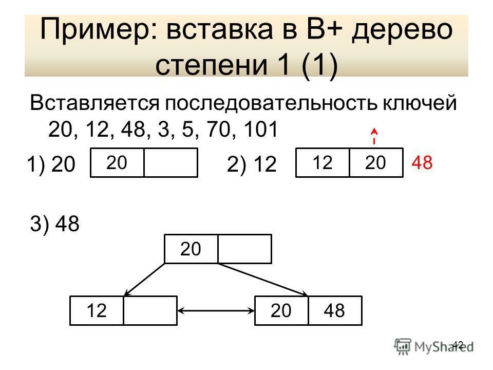 Пример: вставка в В+ дерево степени 1 (1) Вставляется последовательность ключей 20, 12, 48, 3, 5, 70, 101 3) 48 20122048 1) 202) 12 20 124820 42