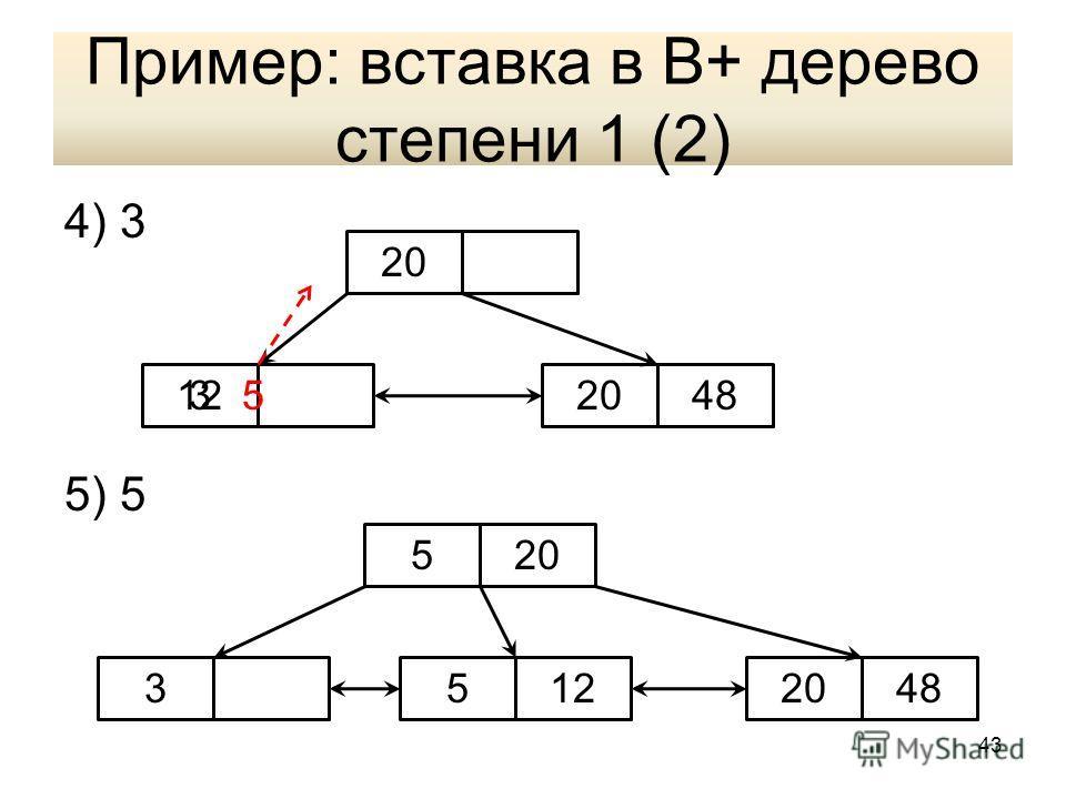 Пример: вставка в В+ дерево степени 1 (2) 4) 3 5) 5 20 31248520 5 34812520 43