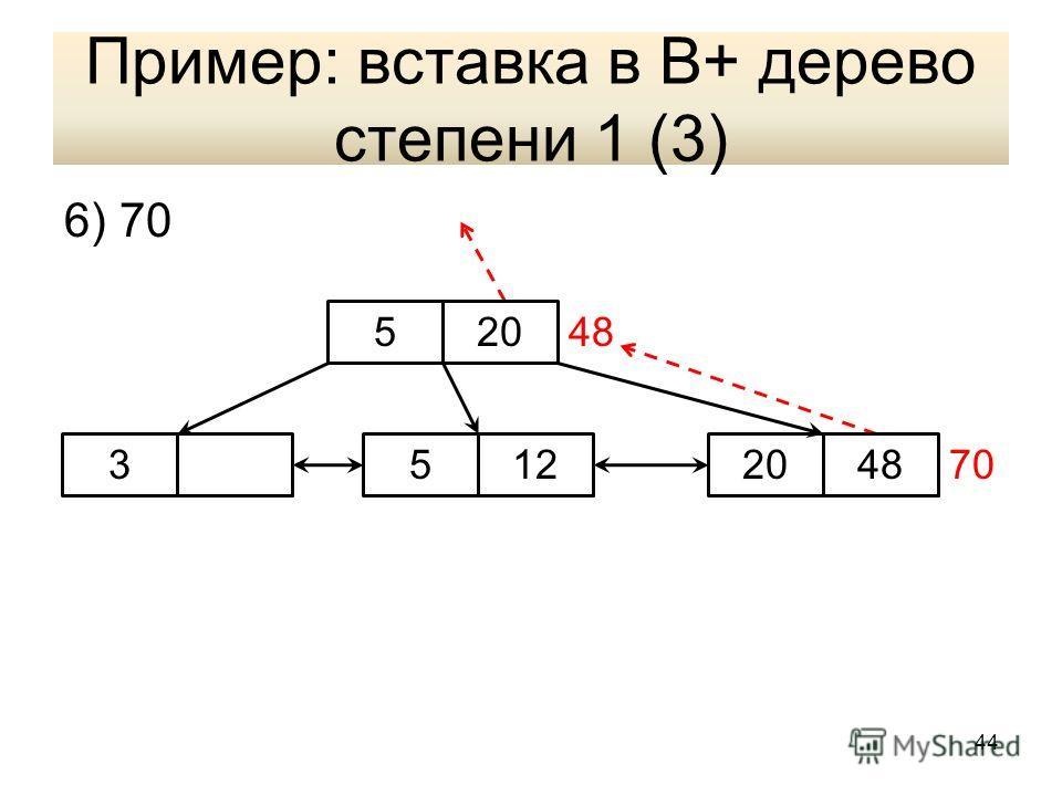 Пример: вставка в В+ дерево степени 1 (3) 6) 70 70 48520 34812520 44