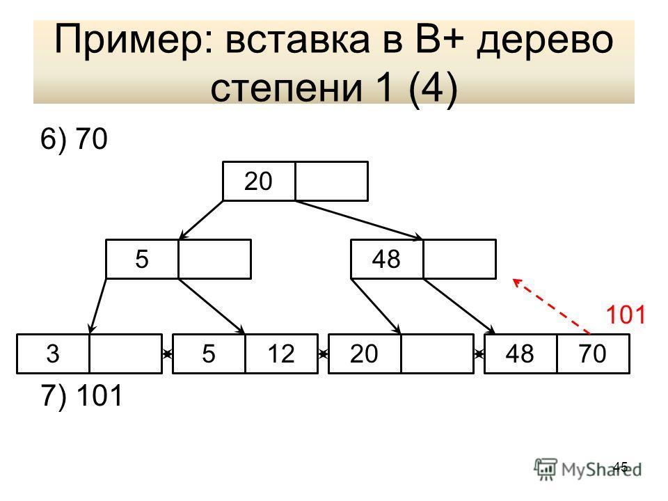 Пример: вставка в В+ дерево степени 1 (4) 6) 70 7) 101 5 32012 20 48 570 101 45