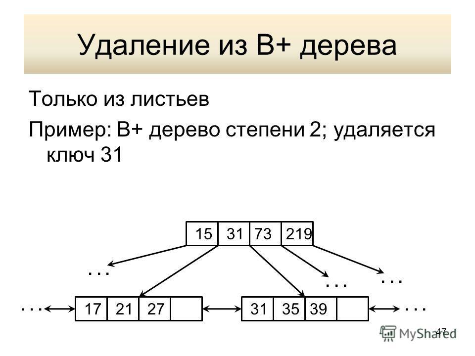 Удаление из В+ дерева Только из листьев Пример: В+ дерево степени 2; удаляется ключ 31 1531 35172127... 73219 39... 47