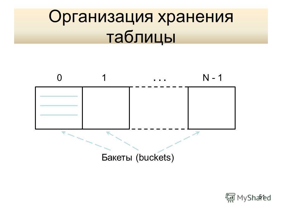 Организация хранения таблицы 01N - 1... Бакеты (buckets) 51