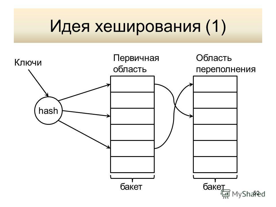 Идея хеширования (1) hash бакет Первичная область Область переполнения Ключи 52