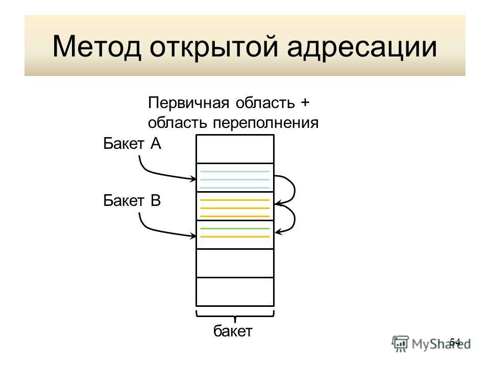 Метод открытой адресации бакет Первичная область + область переполнения Бакет А Бакет В 54