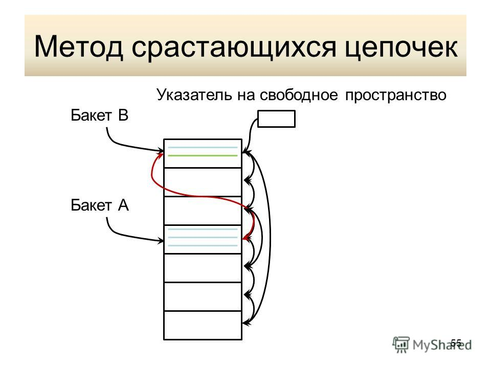 Метод срастающихся цепочек Указатель на свободное пространство Бакет А Бакет В 55