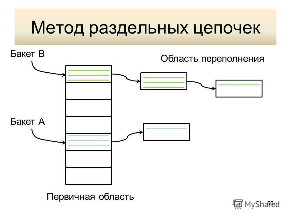 Метод раздельных цепочек Первичная область Область переполнения Бакет А Бакет В 56