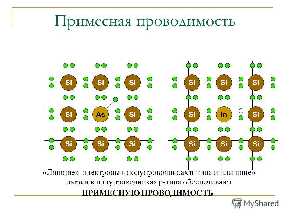 Примесная проводимость InSi + AsSi «Лишние» электроны в полупроводниках n-типа и «лишние» дырки в полупроводниках р-типа обеспечивают ПРИМЕСНУЮ ПРОВОДИМОСТЬ