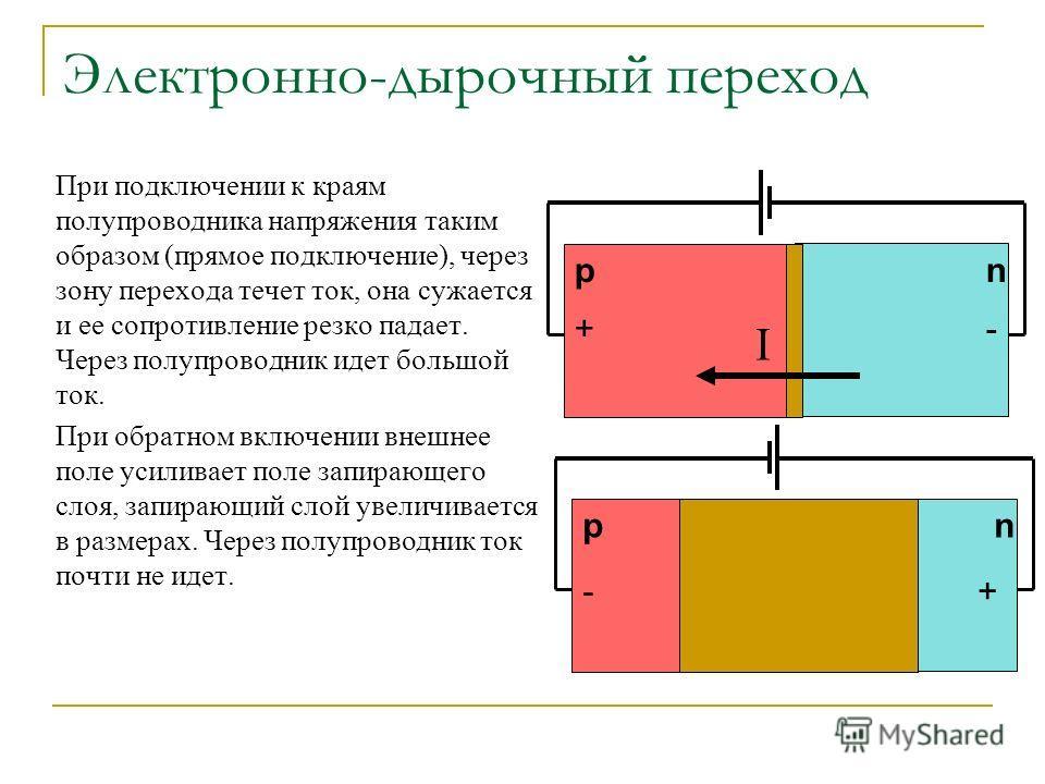 Электронно-дырочный переход При подключении к краям полупроводника напряжения таким образом (прямое подключение), через зону перехода течет ток, она сужается и ее сопротивление резко падает. Через полупроводник идет большой ток. При обратном включени