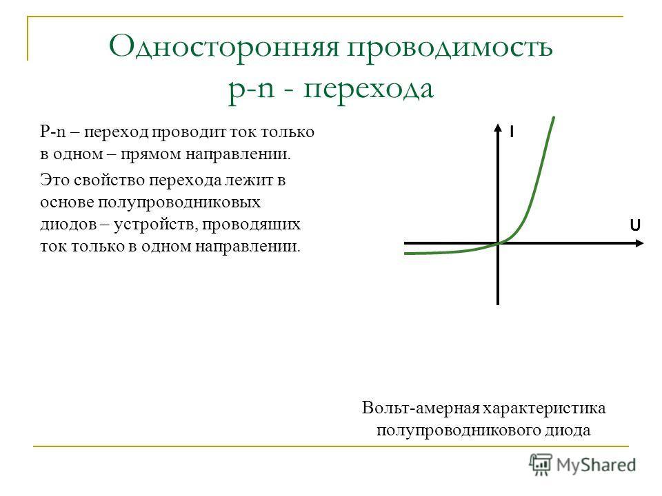 Односторонняя проводимость p-n - перехода P-n – переход проводит ток только в одном – прямом направлении. Это свойство перехода лежит в основе полупроводниковых диодов – устройств, проводящих ток только в одном направлении. I U Вольт-амерная характер