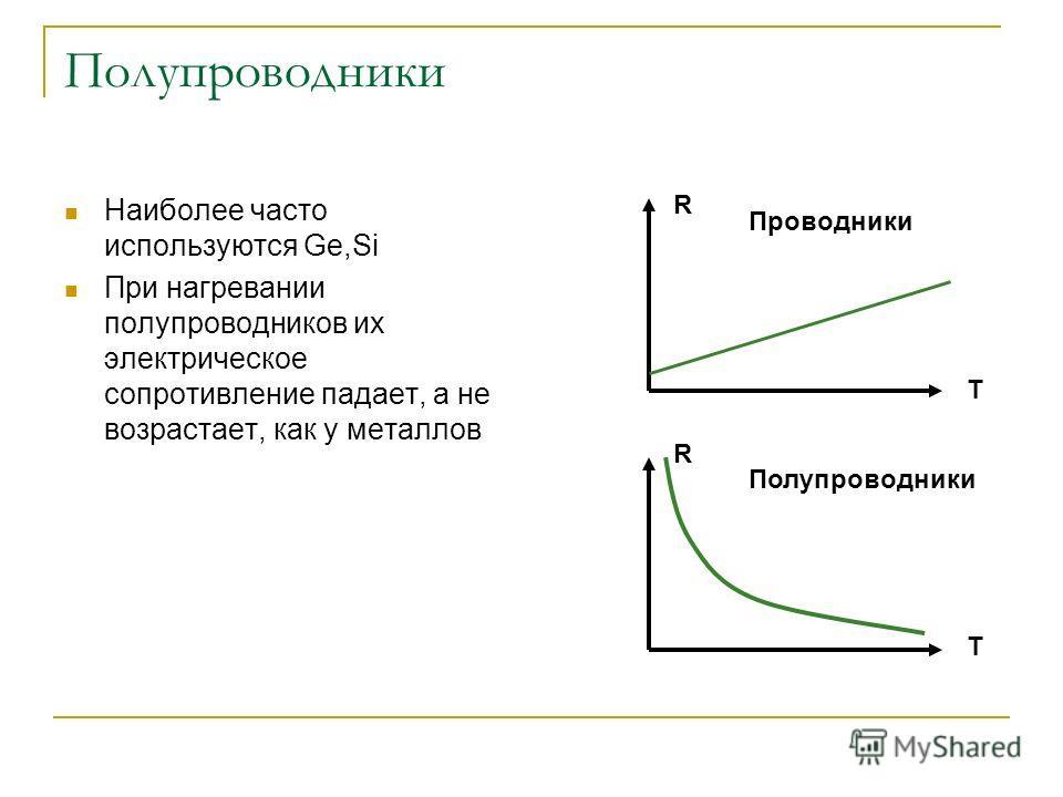 Полупроводники Наиболее часто используются Ge,Si При нагревании полупроводников их электрическое сопротивление падает, а не возрастает, как у металлов R T T R Проводники Полупроводники