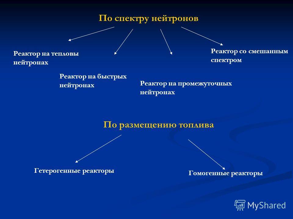 По спектру нейтронов Реактор на тепловы нейтронах Реактор на быстрых нейтронах Реактор на промежуточных нейтронах Реактор со смешанным спектром По размещению топлива Гетерогенные реакторы Гомогенные реакторы