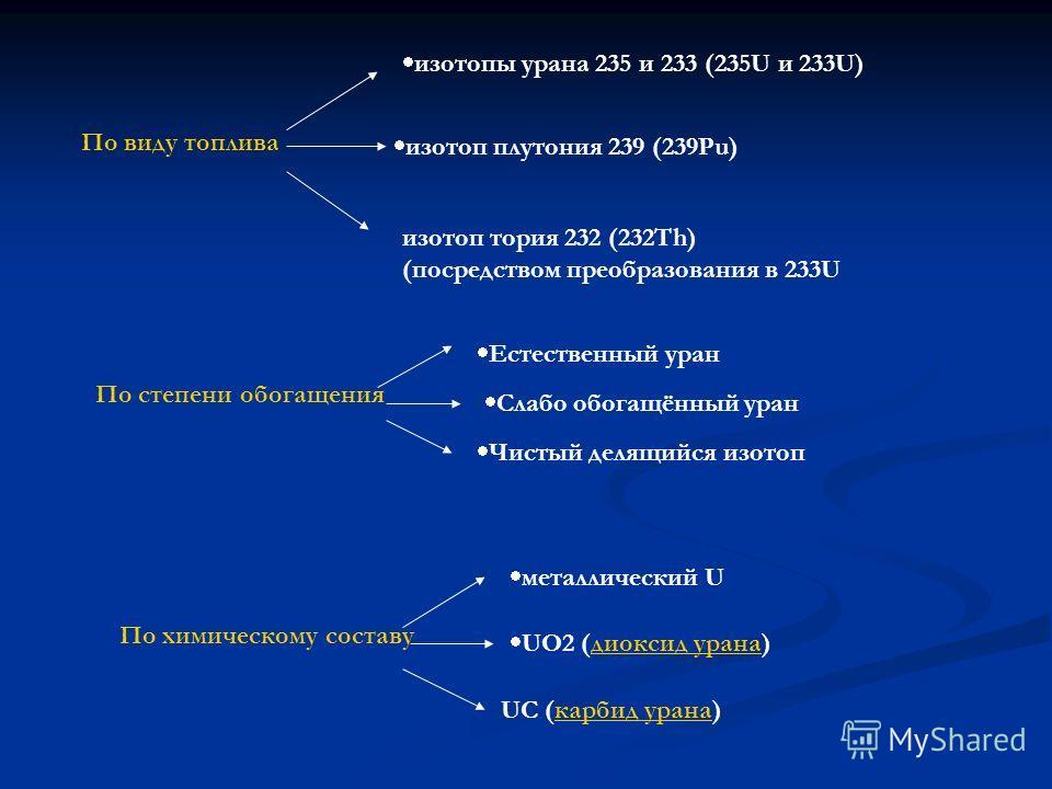 По виду топлива изотопы урана 235 и 233 (235U и 233U) изотоп плутония 239 (239Pu) изотоп тория 232 (232Th) (посредством преобразования в 233U По степени обогащения Естественный уран Слабо обогащённый уран Чистый делящийся изотоп По химическому состав