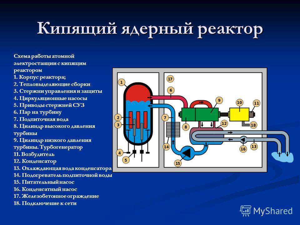 Кипящий ядерный реактор Схема работы атомной электростанции с кипящим реактором 1. Корпус реактора; 2. Тепловыделяющие сборки 3. Стержни управления и защиты 4. Циркуляционные насосы 5. Приводы стержней СУЗ 6. Пар на турбину 7. Подпиточная вода 8. Цил