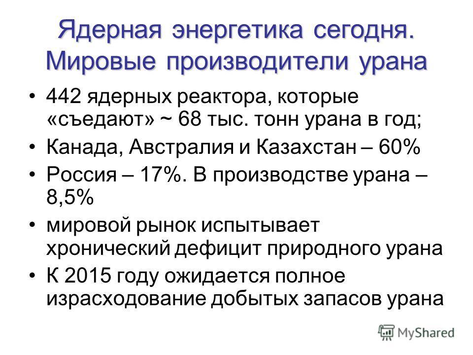 Ядерная энергетика сегодня. Мировые производители урана 442 ядерных реактора, которые «съедают» ~ 68 тыс. тонн урана в год; Канада, Австралия и Казахстан – 60% Россия – 17%. В производстве урана – 8,5% мировой рынок испытывает хронический дефицит при