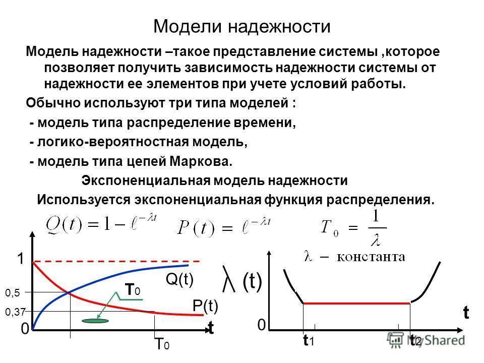 Модели надежности Модель надежности –такое представление системы,которое позволяет получить зависимость надежности системы от надежности ее элементов при учете условий работы. Обычно используют три типа моделей : - модель типа распределение времени,