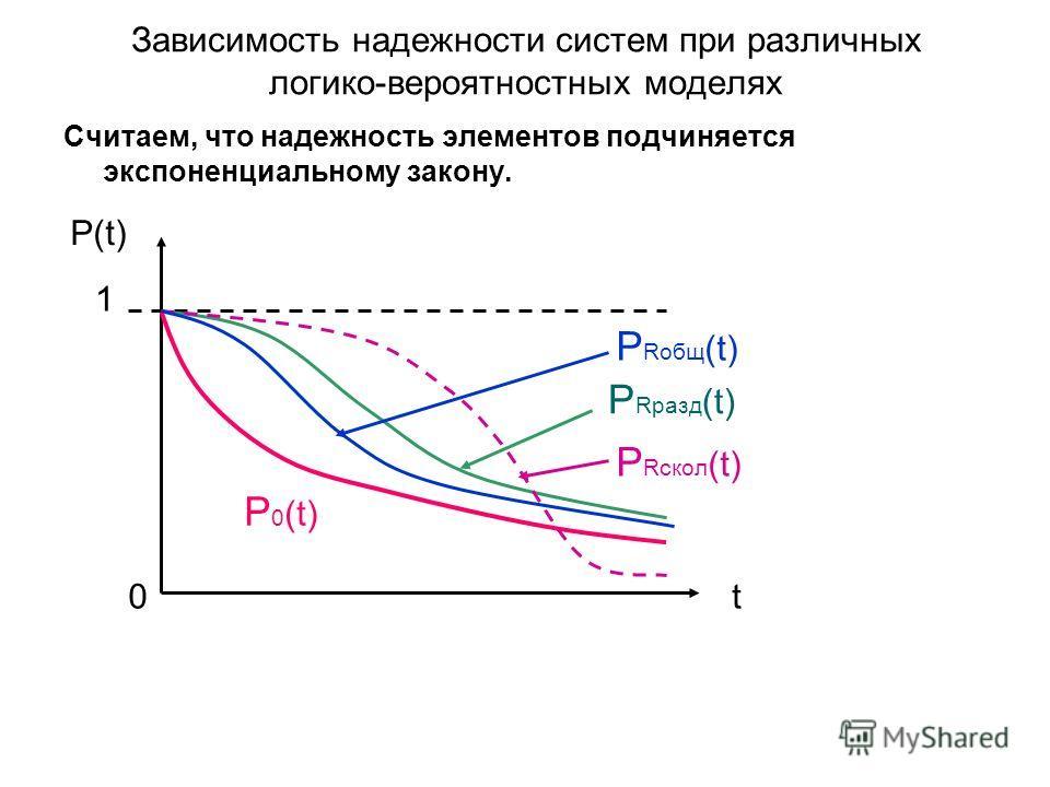 Зависимость надежности систем при различных логико-вероятностных моделях Считаем, что надежность элементов подчиняется экспоненциальному закону. P(t) 1 t P 0 (t) P Rразд (t) P Rскол (t) P Rобщ (t) 0