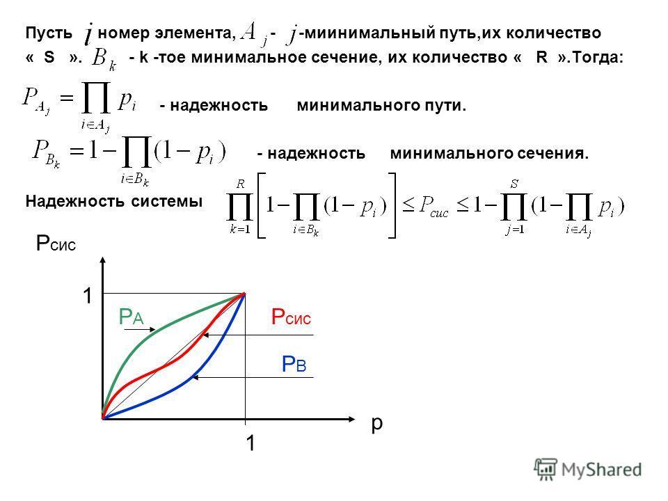 Пусть номер элемента, - -миинимальный путь,их количество « S ». - k -тое минимальное сечение, их количество « R ».Тогда: - надежность минимального пути. - надежность минимального сечения. Надежность системы 1 1 p P сис РВРВ Р сис РАРА