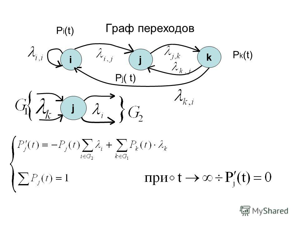 Граф переходов ij k j P k (t) P i (t) P j ( t)