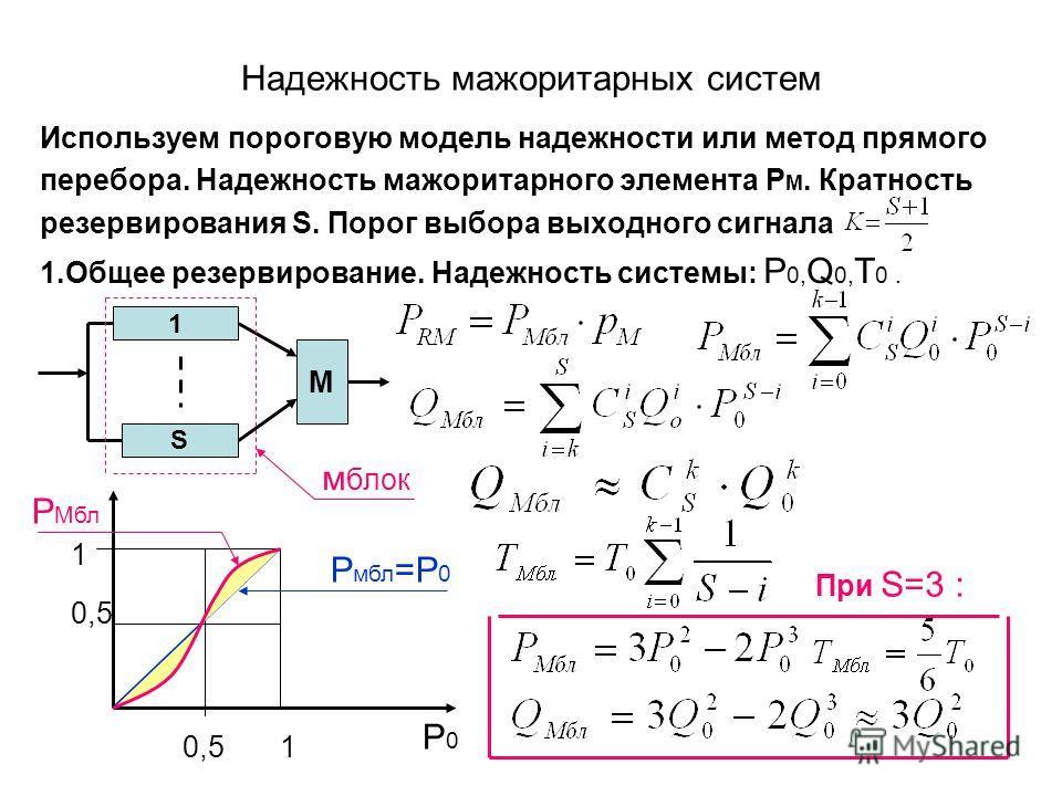 Надежность мажоритарных систем Используем пороговую модель надежности или метод прямого перебора. Надежность мажоритарного элемента P M. Кратность резервирования S. Порог выбора выходного сигнала 1.Общее резервирование. Надежность системы: P 0, Q 0,