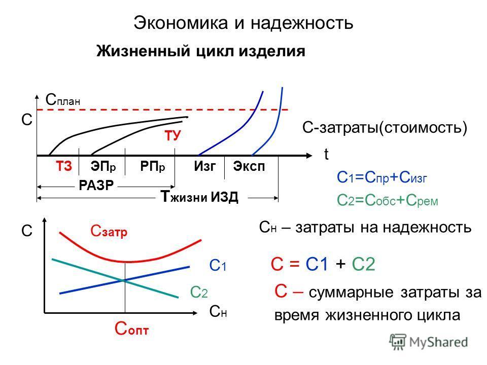 Экономика и надежность Жизненный цикл изделия С план t ТЗЭП р РП р ИзгЭксп РАЗР Т жизни ИЗД ТУ СнСн СС затр С1С1 С2С2 С 1 =С пр +С изг С 2 =С обс +С рем С н – затраты на надежность С = С1 + С2 С опт С – суммарные затраты за время жизненного цикла C C