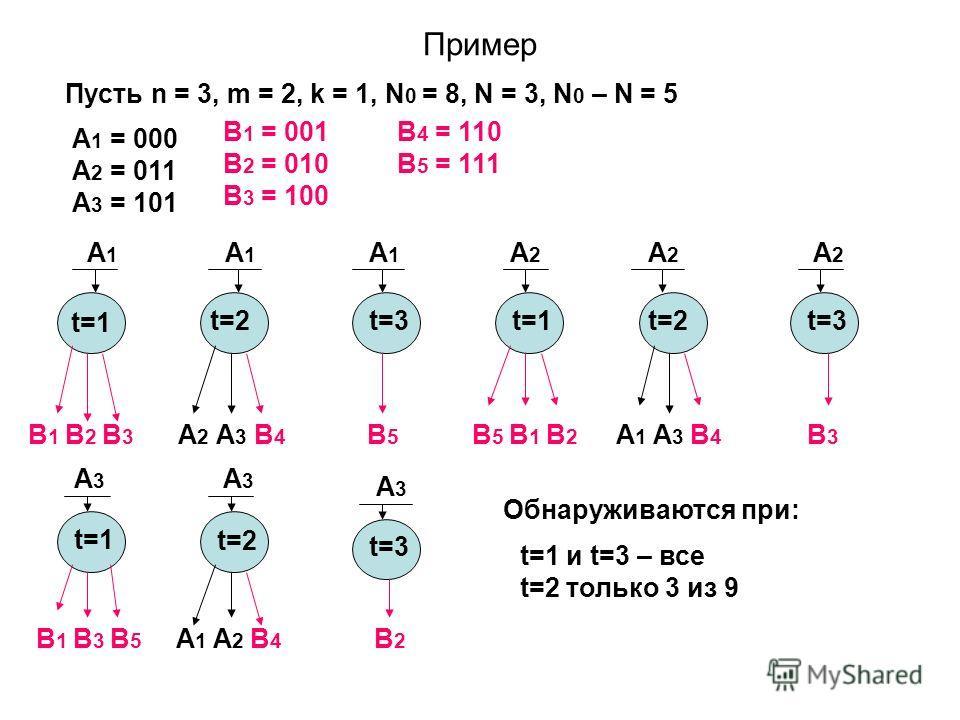 Пример Пусть n = 3, m = 2, k = 1, N 0 = 8, N = 3, N 0 – N = 5 B 1 = 001 B 2 = 010 B 3 = 100 B 4 = 110 B 5 = 111 A 1 = 000 A 2 = 011 A 3 = 101 t=1 B 1 B 2 B 3 A 2 A 3 B 4 B5B5 B 5 B 1 B 2 A 1 A 3 B 4 B3B3 B 1 B 3 B 5 A 1 A 2 B 4 B2B2 t=2t=3 A1A1 A1A1