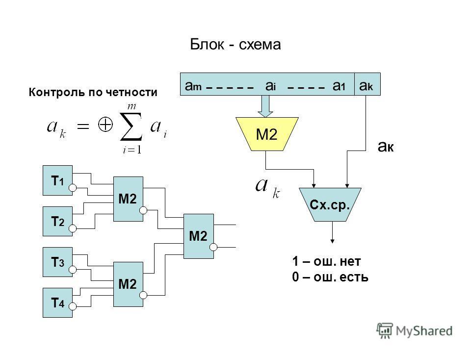 Блок - схема Контроль по четности M2 Cх.ср. 1 – ош. нет 0 – ош. есть акак T1T1 T2T2 T3T3 T4T4 M2 amam aiai a1a1 akak