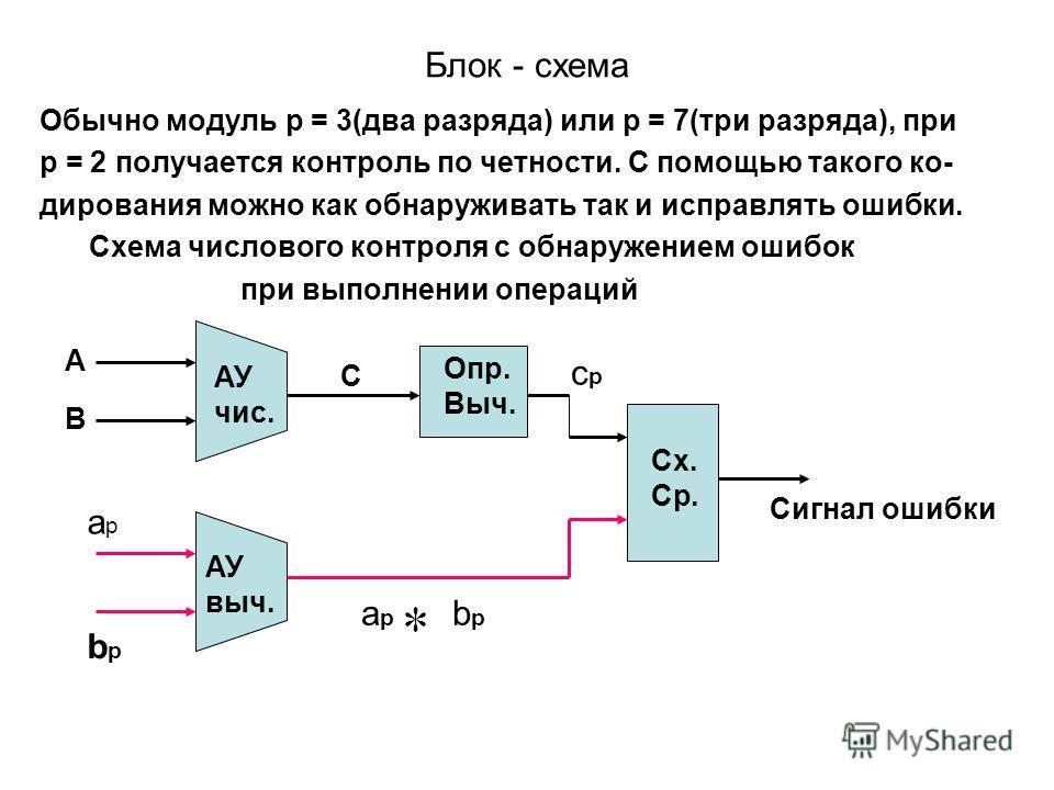 Блок - схема Обычно модуль р = 3(два разряда) или р = 7(три разряда), при р = 2 получается контроль по четности. С помощью такого ко- дирования можно как обнаруживать так и исправлять ошибки. Схема числового контроля с обнаружением ошибок при выполне