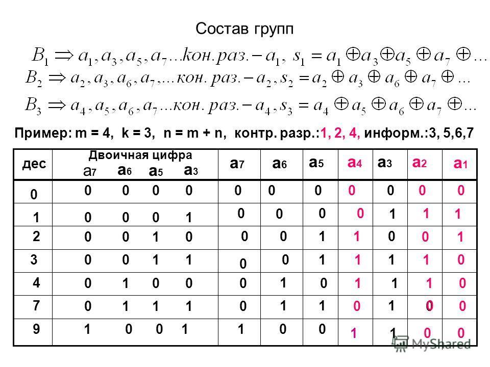 Состав групп Пример: m = 4, k = 3, n = m + n, контр. разр.:1, 2, 4, информ.:3, 5,6,7 дес 0 1 2 3 4 7 9 Двоичная цифра 0 0 0 0 0 1 0 0 1 0 0 0 1 1 0 1 0 0 0 1 1 1 1 0 0 1 а1а1 а2а2 а3а3 a4a4 a5a5 a6a6 a7a7 00 0 00 00 11 0 0 001 1 1 0010 0 11 1 1 111 0