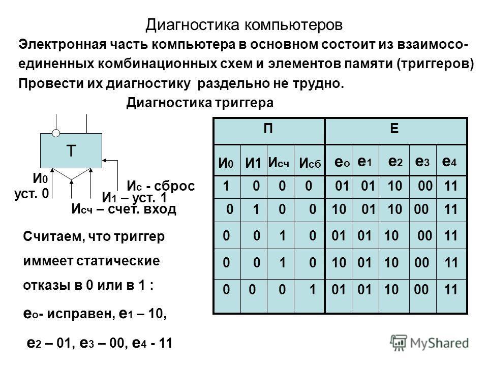 Диагностика компьютеров Электронная часть компьютера в основном состоит из взаимосо- единенных комбинационных схем и элементов памяти (триггеров) Провести их диагностику раздельно не трудно. Диагностика триггера Т И с - сброс И 1 – уст. 1 И сч – счет