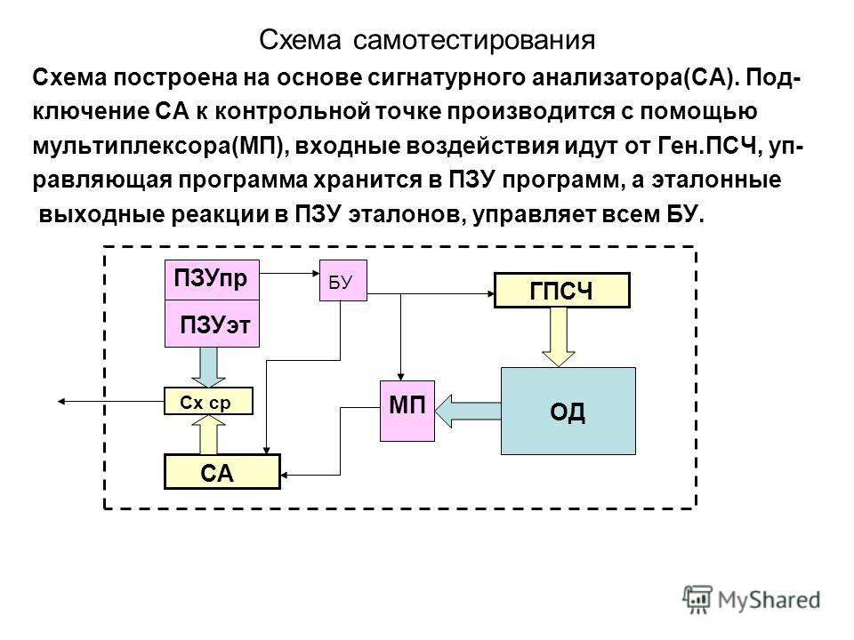 Схема самотестирования Схема построена на основе сигнатурного анализатора(СА). Под- ключение СА к контрольной точке производится с помощью мультиплексора(МП), входные воздействия идут от Ген.ПСЧ, уп- равляющая программа хранится в ПЗУ программ, а эта