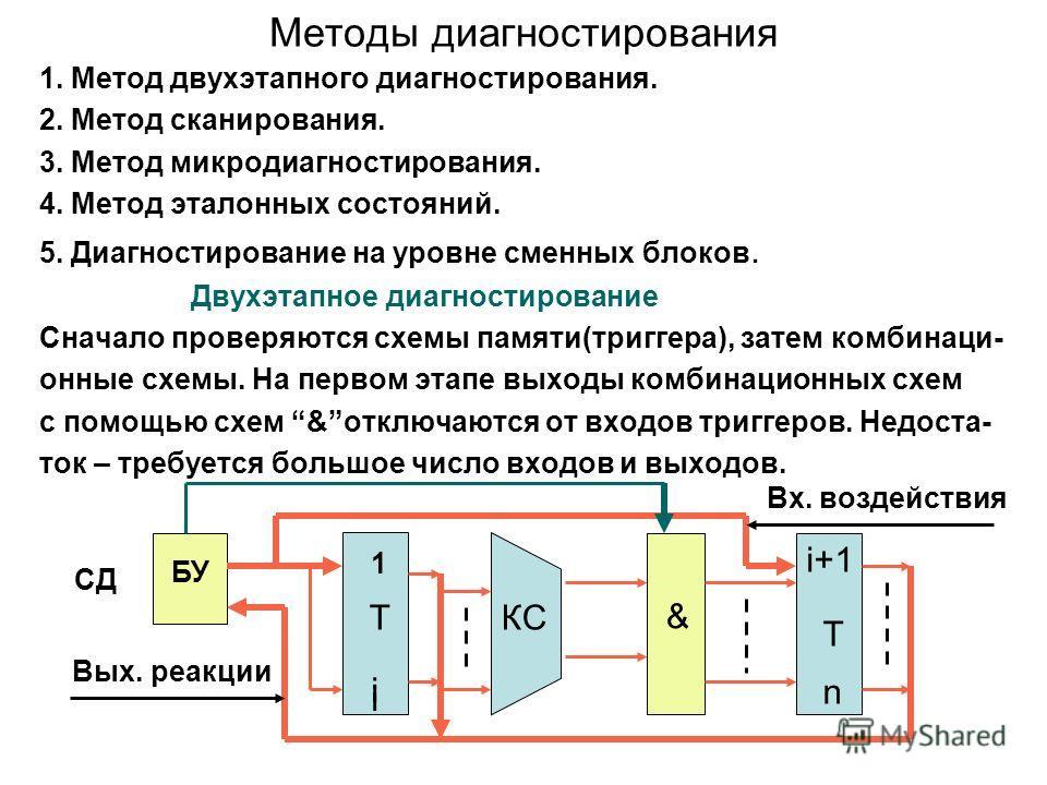 Методы диагностирования 1. Метод двухэтапного диагностирования. 2. Метод сканирования. 3. Метод микродиагностирования. 4. Метод эталонных состояний. 5. Диагностирование на уровне сменных блоков. Двухэтапное диагностирование Сначало проверяются схемы